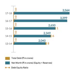 pidilite industries debt to equity ratio