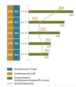 pidilite industries dividends