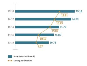 pidilite industries eps growth