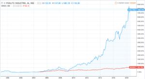 pidilite industries stock performance