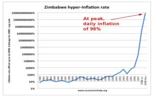 zimbabwe hyper inflation rate