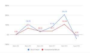 divergence analysis stock returns