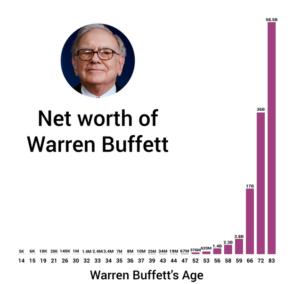 warren buffett wealth growth