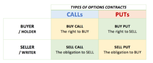 options contract