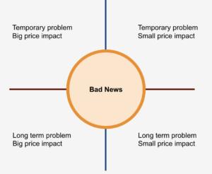 possibilities bad news-min