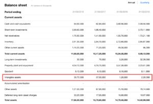 hul balance sheet