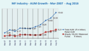 mutual funds growth