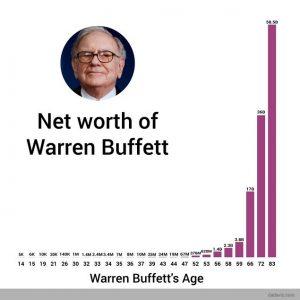 warren buffett net worth growth over time