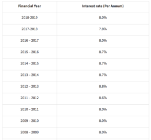 Interest rates of ppf