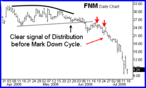 distribution phase