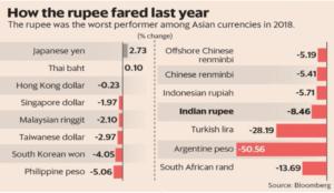 how the rupee fared last year-min