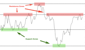 how to read chart support and resistance