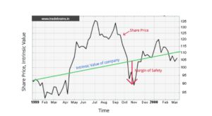 margin of safety chart