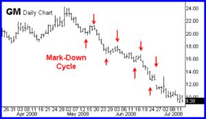 mark down cycle