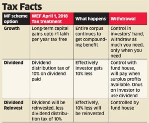 dividend growth mutual funds tax