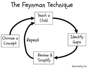 The Feynman Technique chart