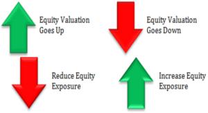 balanced funds. market movements-min