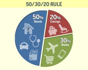 how much should you save 50/20/30 budgeting