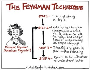 the feynman technique safal niveshak