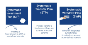 Systematic transfer plan (STP) and Systematic withdrawal plan (SWP)-min