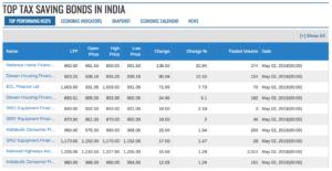 TOP TAX SAVING BONDS IN INDIA-min