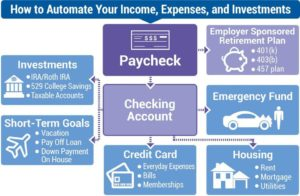 automating expenses