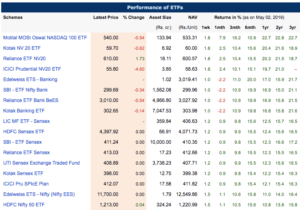 performance of ETF in India