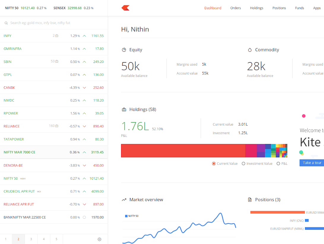 zerodha kite dashboard