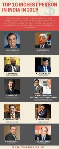 10 richest people in India