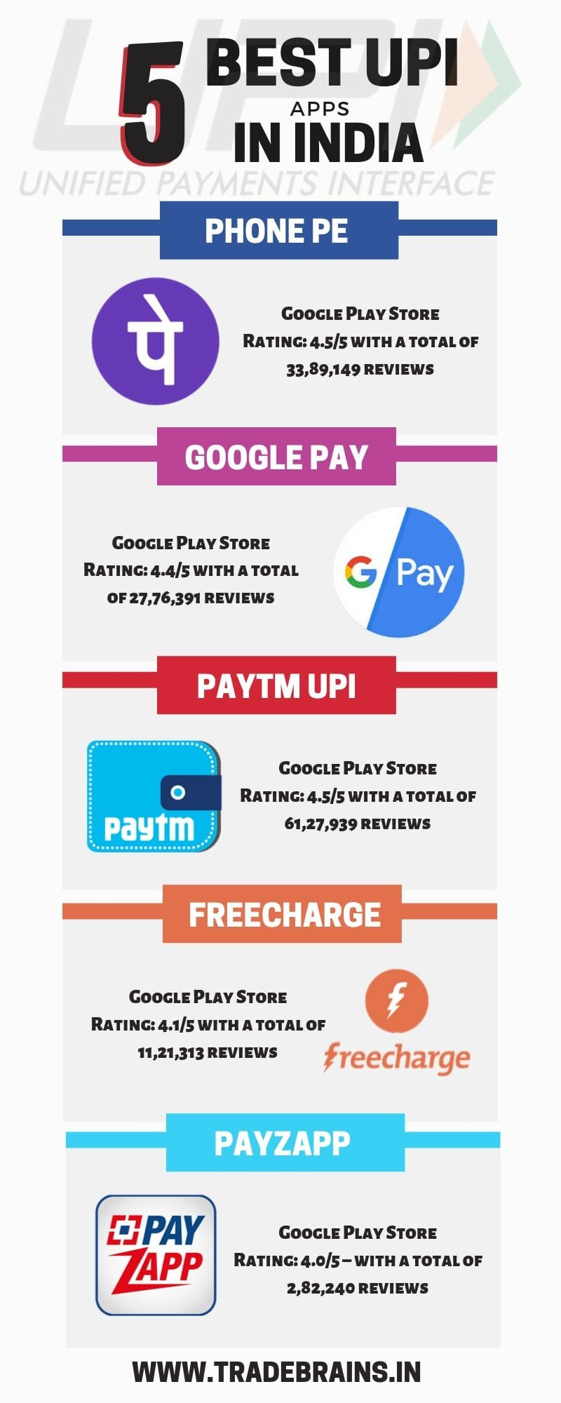 5 best upi apps in India