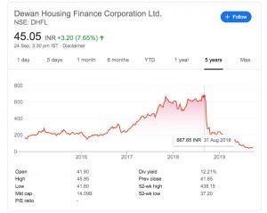 dhfl share price sept 2019
