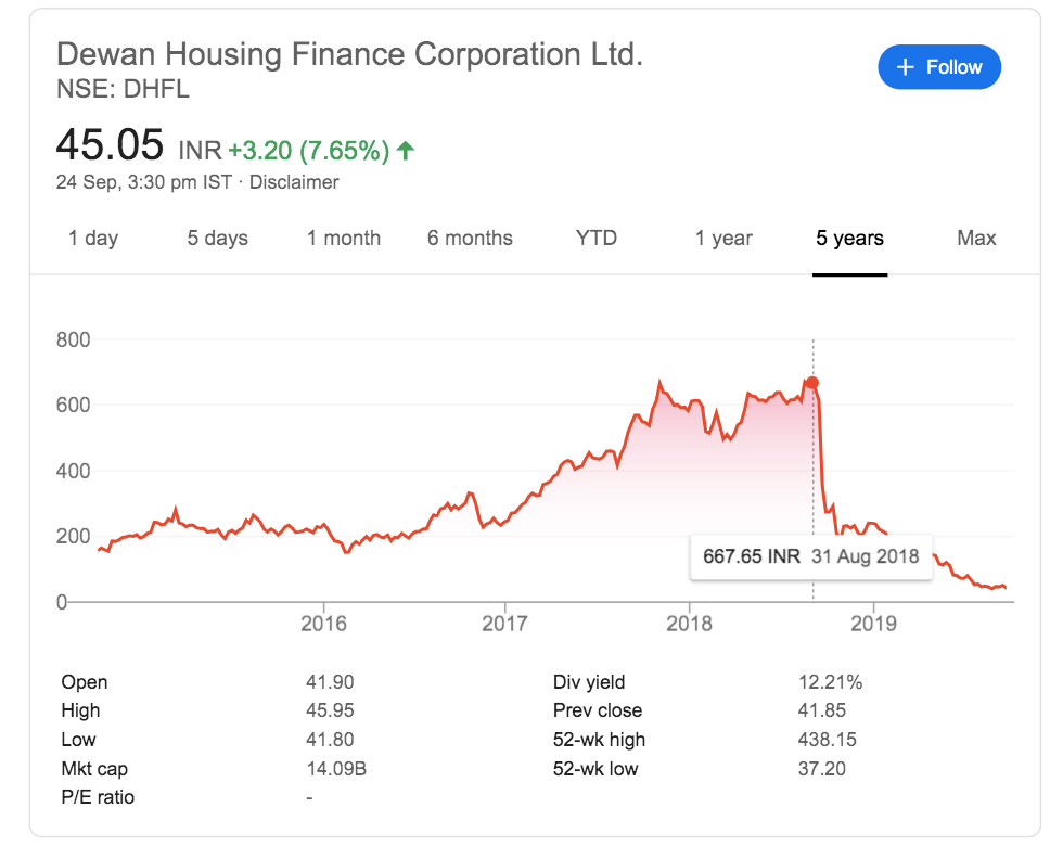 dhfl share price sept 2019