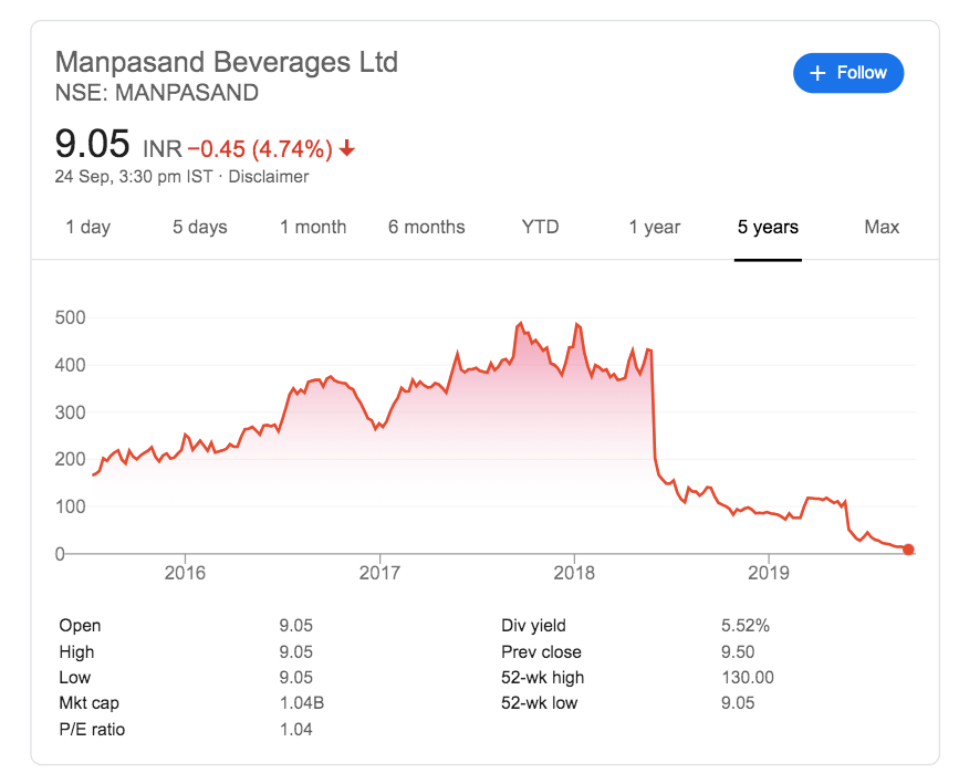 yes bank share price sept 2019