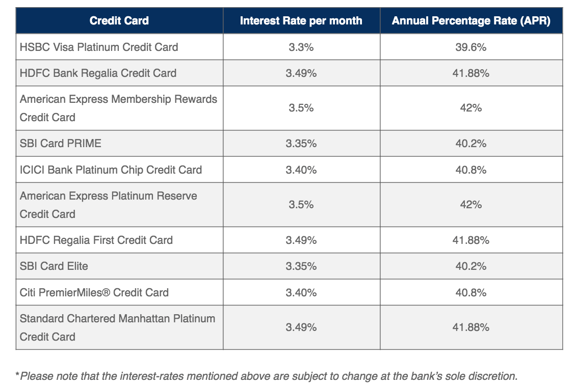 Credit Card Interest Rates in India Bankbazaar