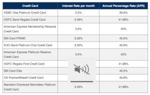 Credit Card Interest Rates india paisabazaar
