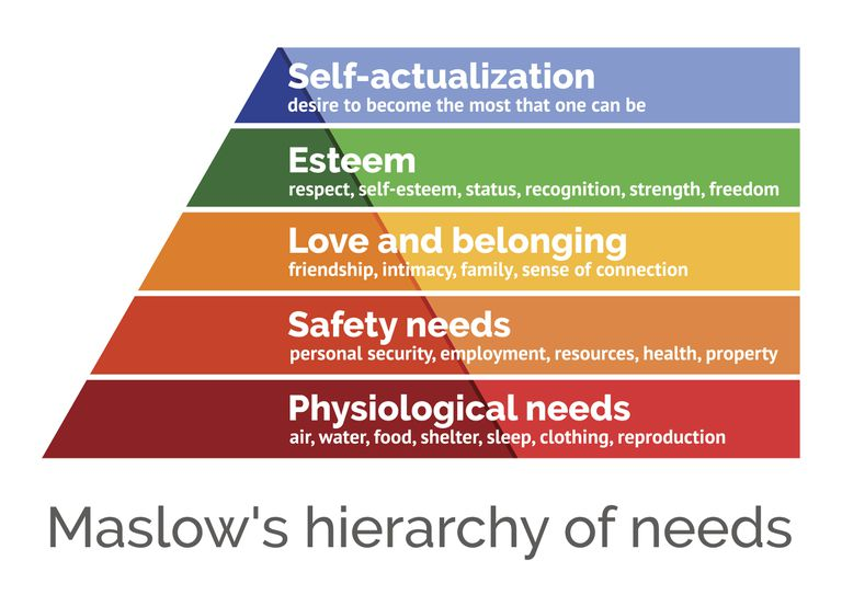 Maslow's Hierarchy of Needs - Debunking the Whole Theory