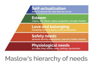 image explaining the Theory of Maslow's Hierarchy of Needs