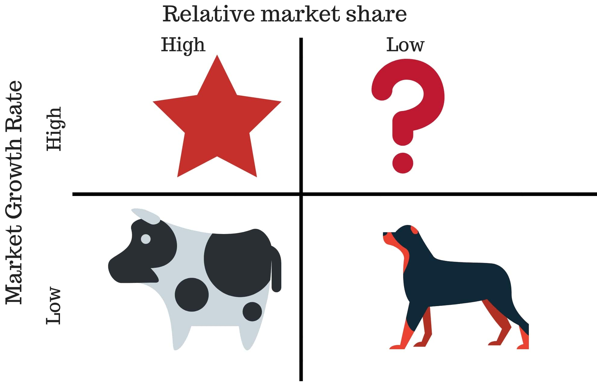 bcg matrix analysis boston consulting group