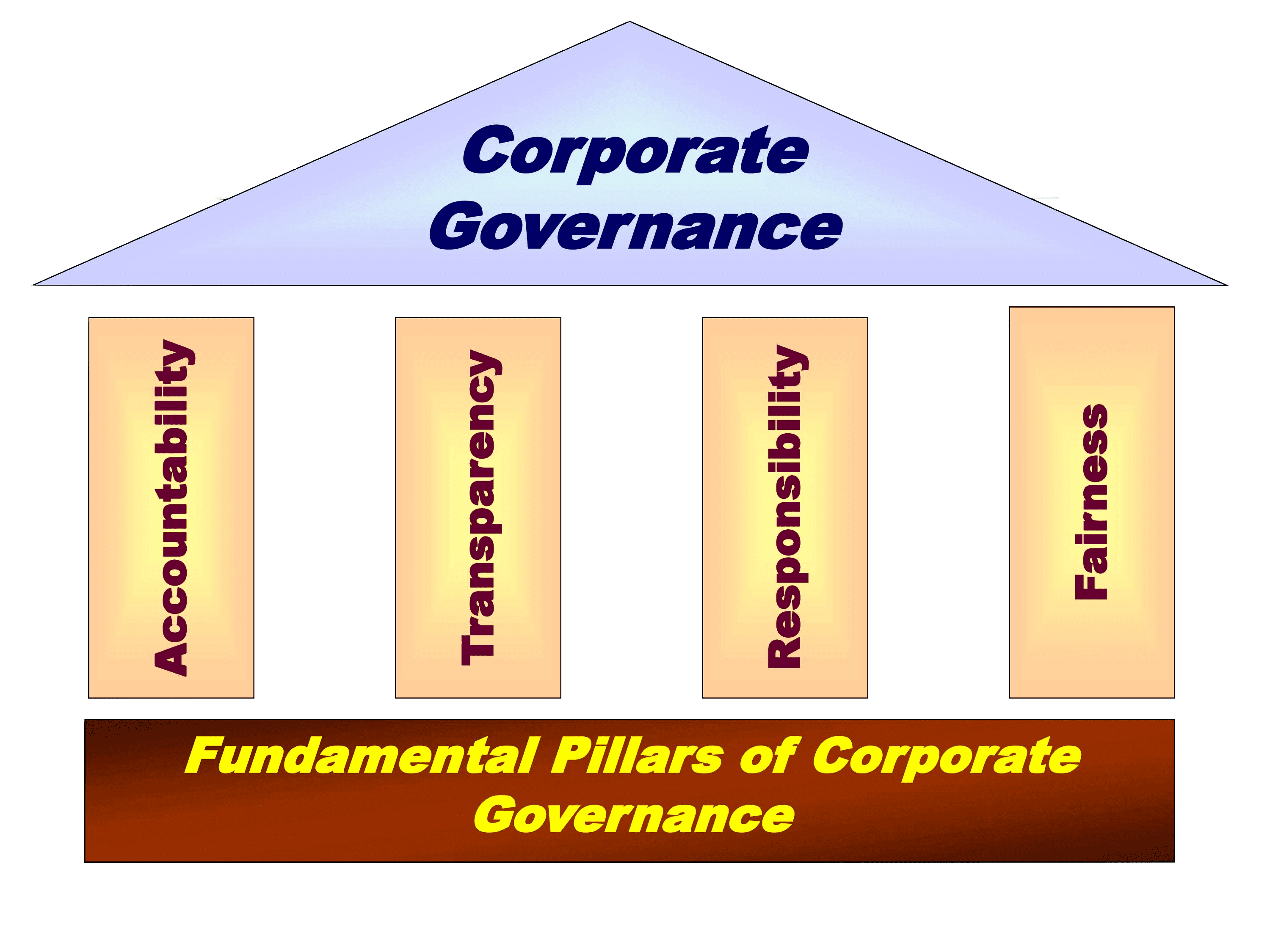 corporate governance pillars