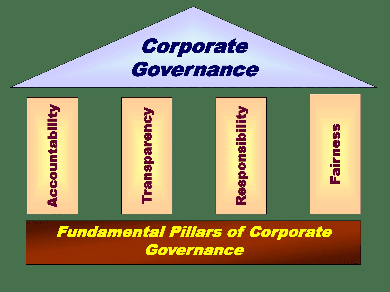 corporate governance pillars
