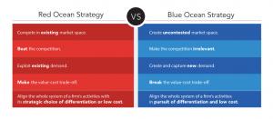 BLUE OCEAN STRATEGY VS RED OCEAN STRATEGY
