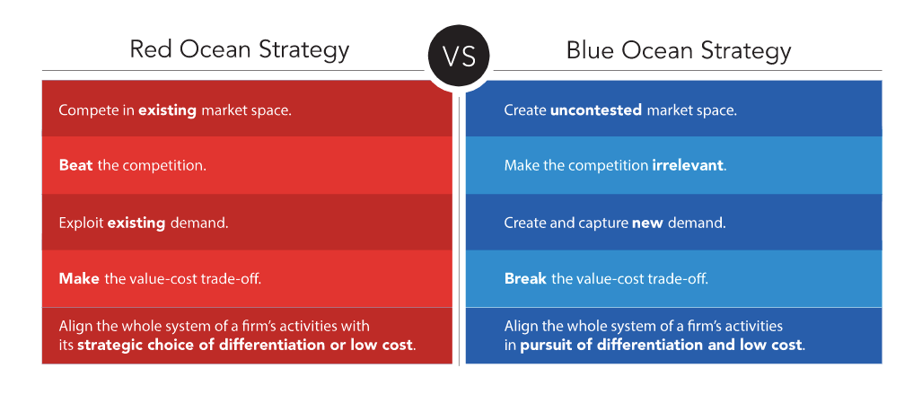 BLUE OCEAN STRATEGY VS RED OCEAN STRATEGY