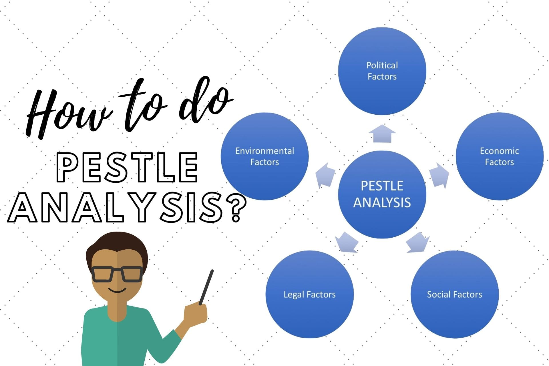 Explained: How is PESTLE Analysis (With Example)? How to Perform it?