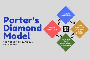 What is Porter's Diamond Model of National Advantage
