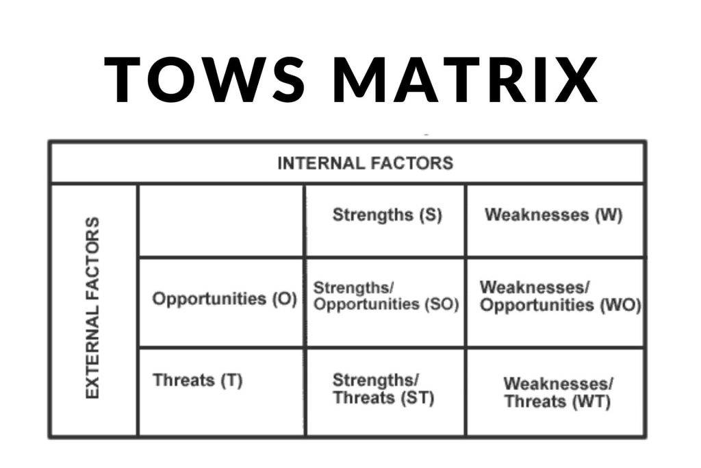 What is the TOWS Matrix? And how it is used?