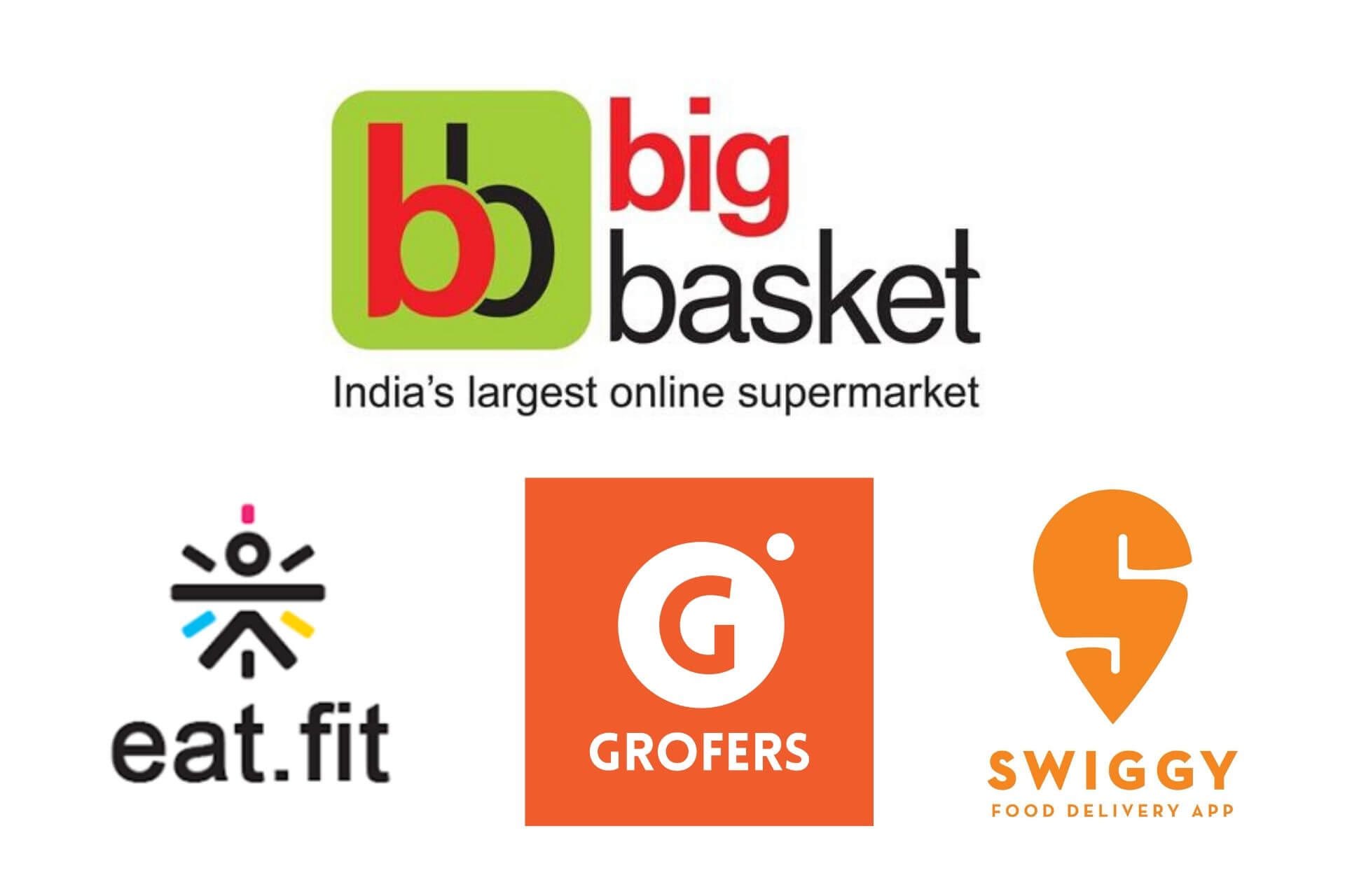 Big basket groffers eat fitOnline Grocery Market Overview & Future in India (2020)