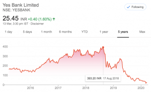 Yes Bank Share Price March 2020