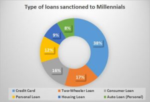 millenial loan - why are millennial taking more and more loan