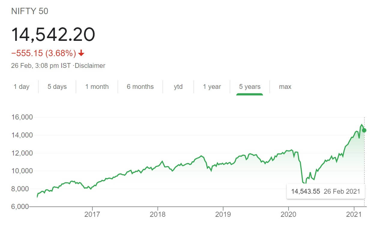 nifty chart feb 2021