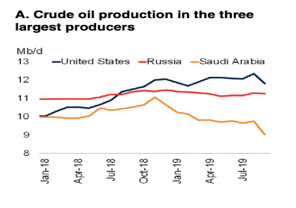 oil war - crude oil production